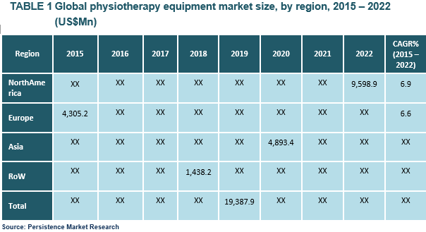 physiotherapy-equipment-market