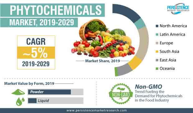 phytochemicals market infographic