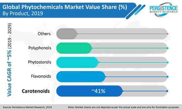 phytochemicals market pr image