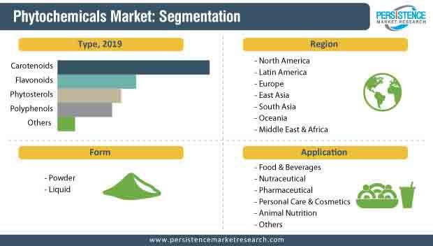 phytochemicals market segmentation