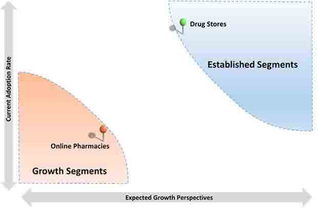 pigment correcting products market