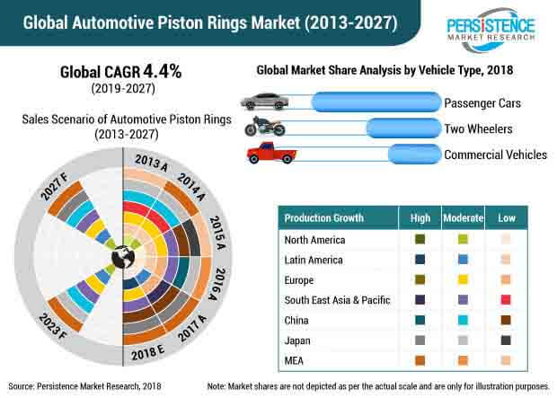 piston ring market