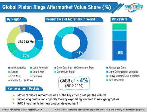 piston rings aftermarket value share