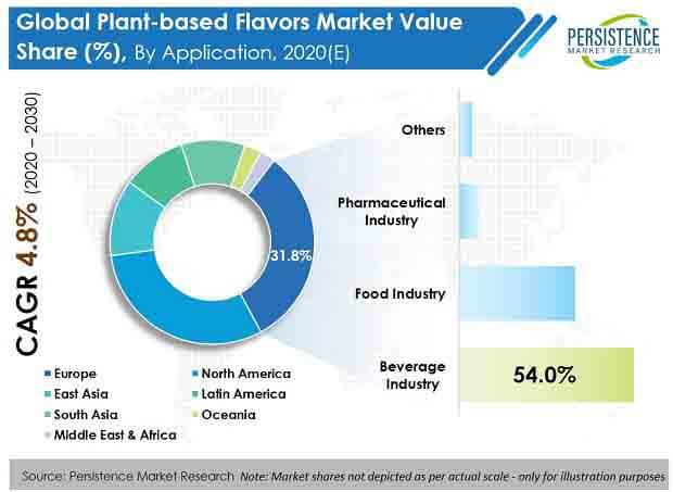 plant based flavors market application