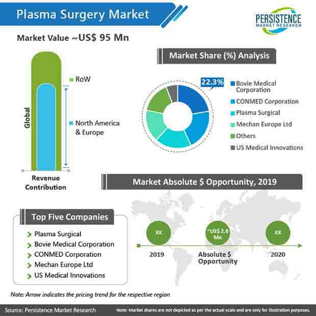plasma surgery market value