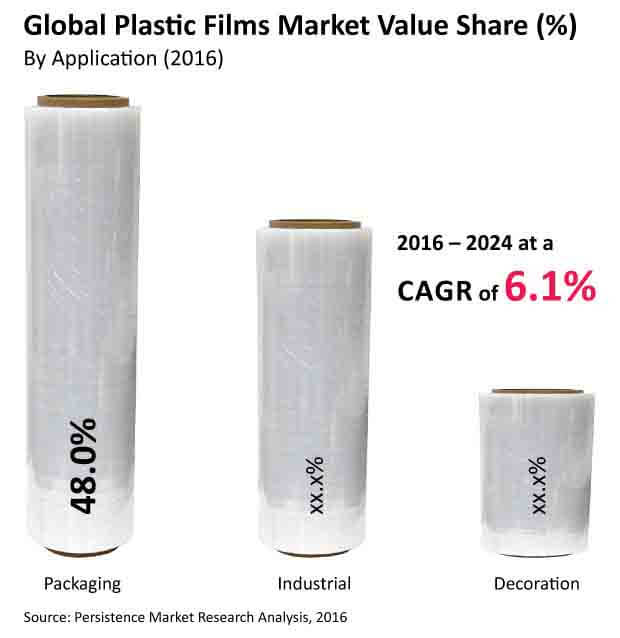 plastic films market