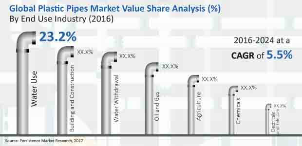 plastic pipes market