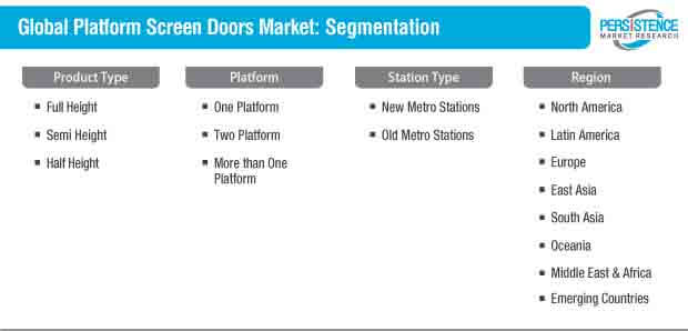 platform screen doors market segmentation
