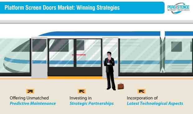 platform screen doors market strategy
