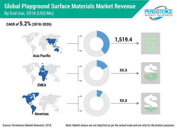playground surface materials market