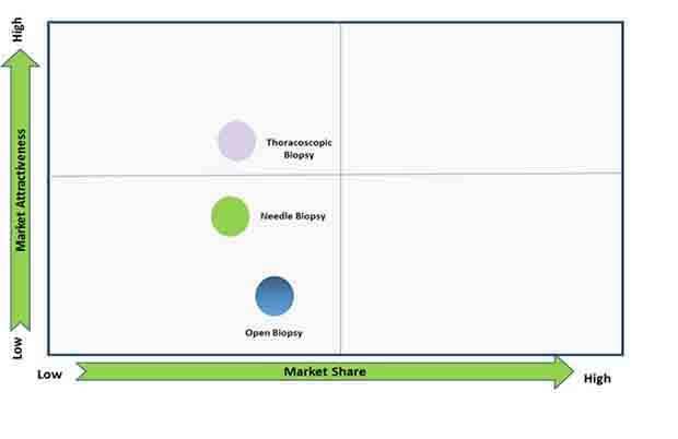 pleural biopsy market