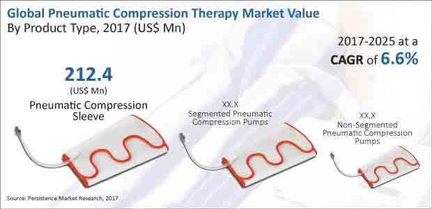 pneumatic compression therapy market