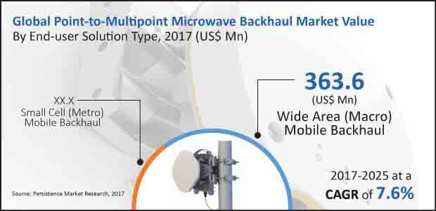 point-to-multipoint microwave backhaul market
