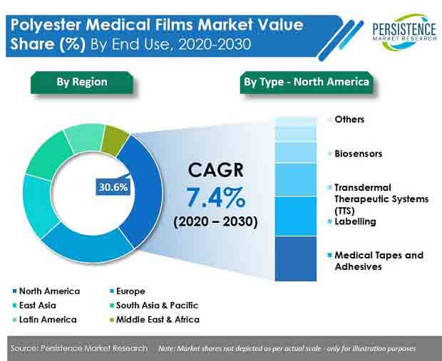 polyester medical films market
