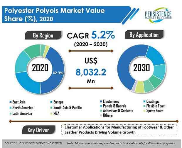 polyester polyols market
