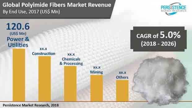 polyimide fibers market