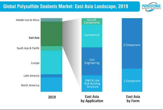 Polysulfide Sealants Market East Asia