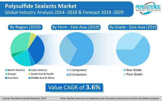 Polysulfide Sealants Market Press Release