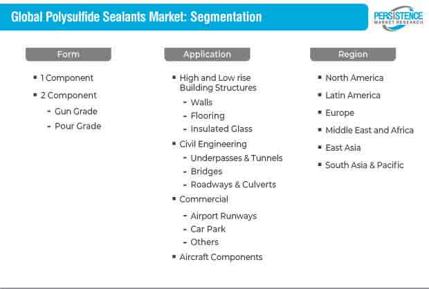 Polysulfide Sealants Market Segmentation