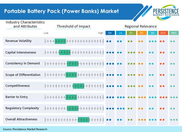 portable battery pack market