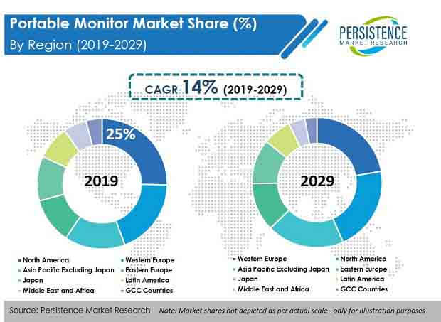 portable monitor market