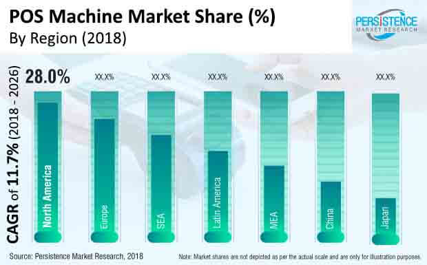 pos machines market