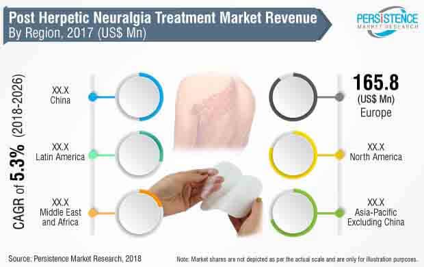 post-herpetic-neuralgia-treatment-market.jpg