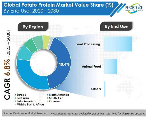 potato-protein-market