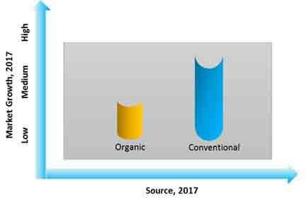potting mix additives market