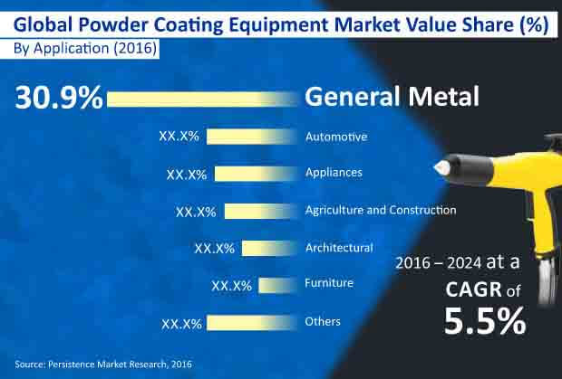 powder coating equipmentm market