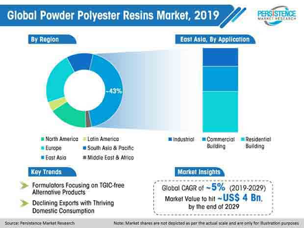 powder polyester resin market