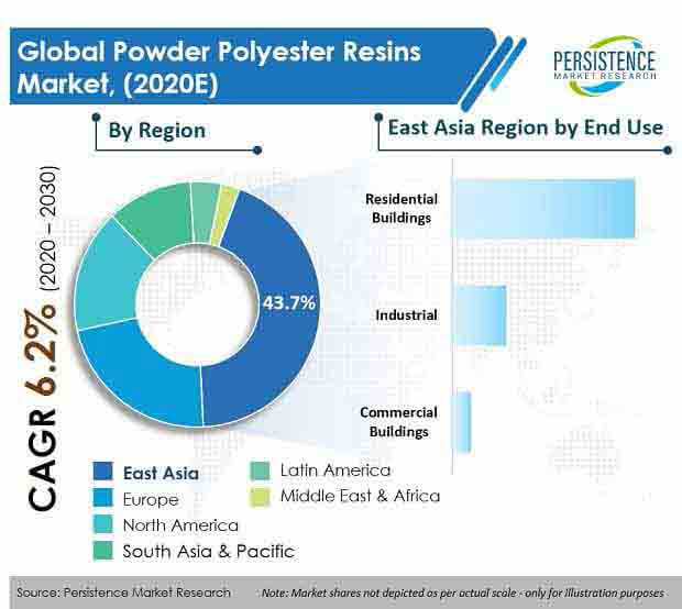 Powder Polyester Resins Market