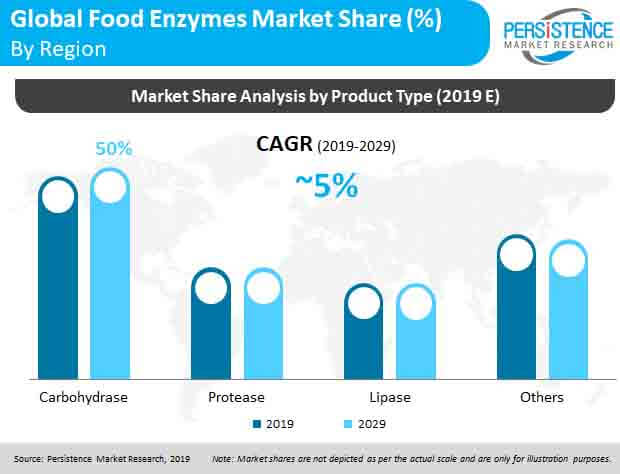 pr food enzymes market