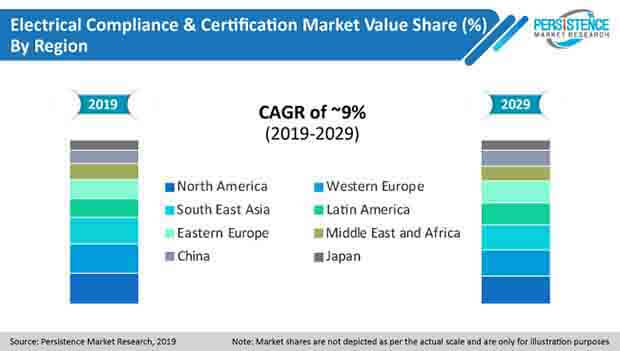 pr image electrical compliance and certification market