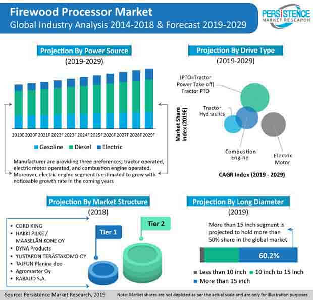 pr image firewood processor market global industry analysis and forecast 2014 2029