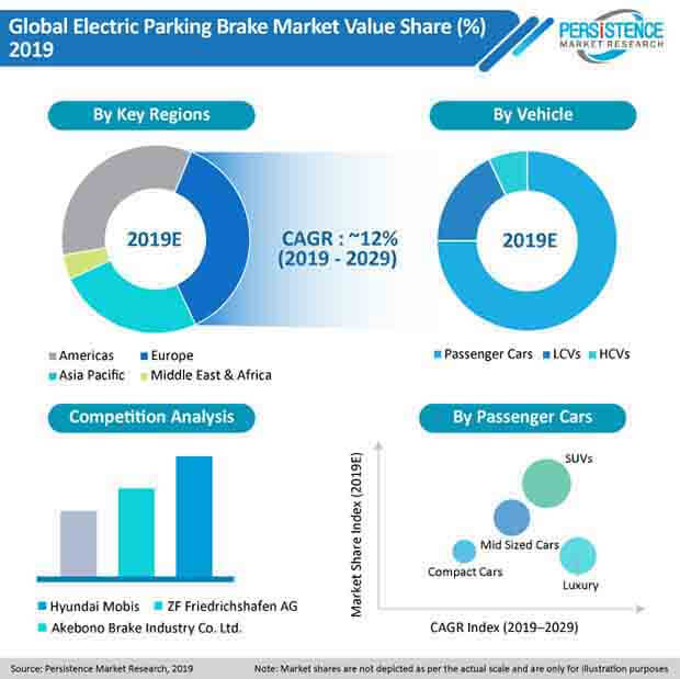 pr image global electric parking brakes market