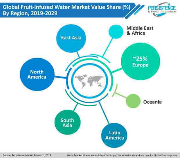 pr image fruit infused water market