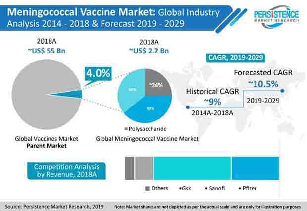 PR Image Meningococcal Vaccines Market