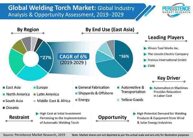 pr image welding torch market pmr