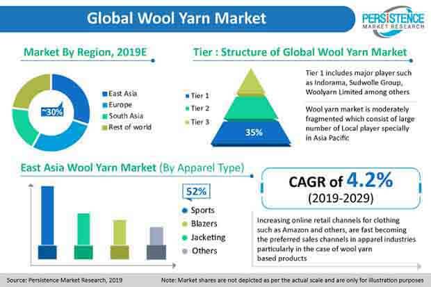 pr image wool yarn market