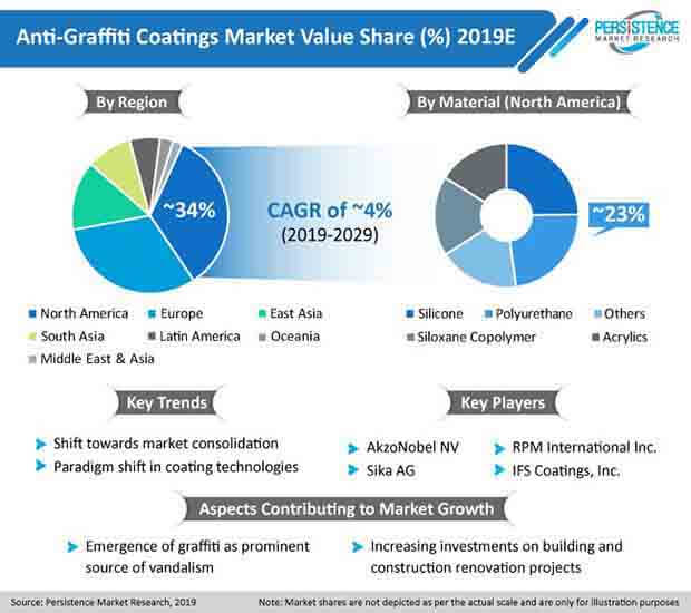 pr imgae global anti graffiti coatings market 2019 29 pmr