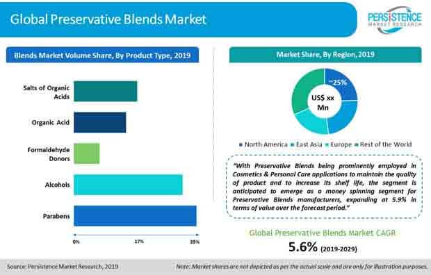 preservative blends market