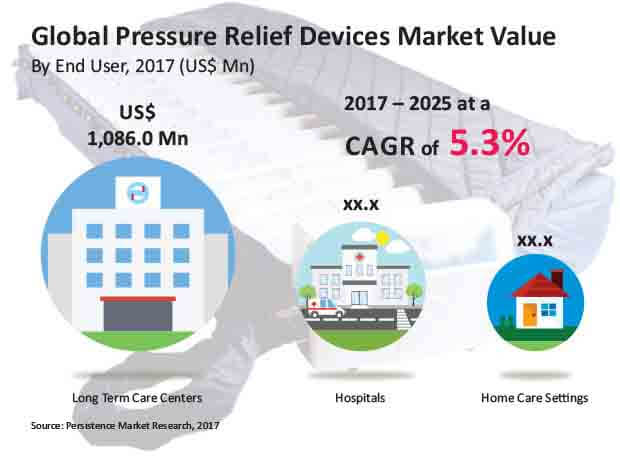 pressure relief devices market