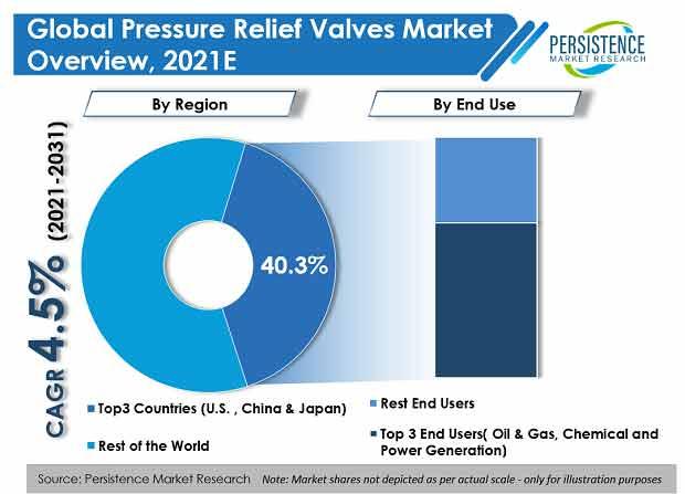 pressure-relief-valves-market
