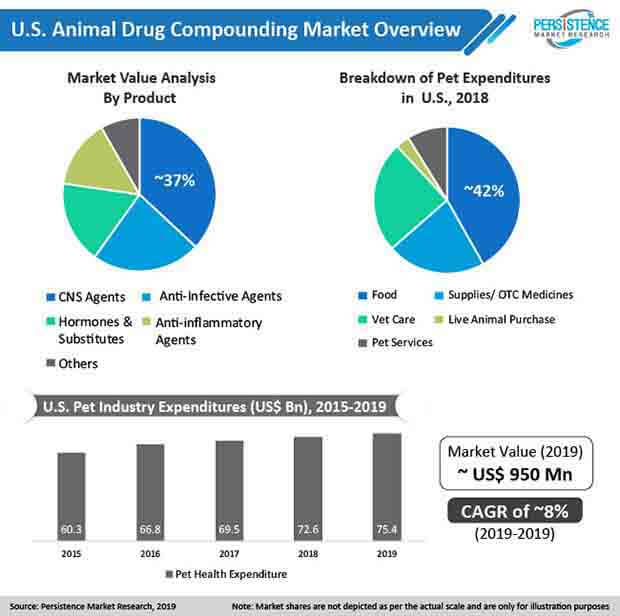 preview image animal drug compounding market