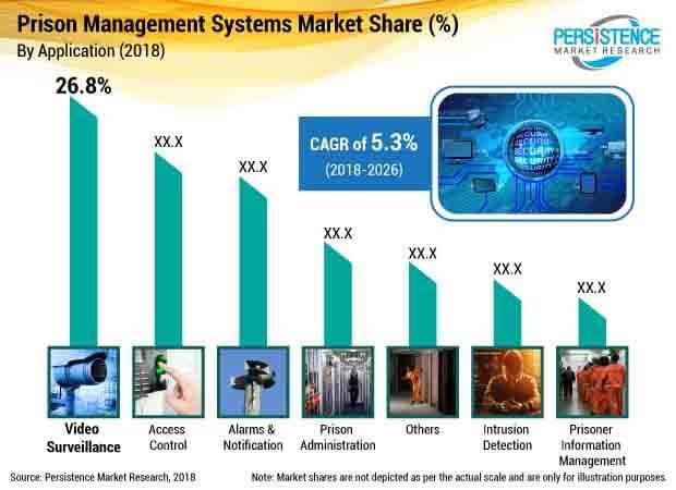 prison management systems market