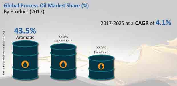 global process oil market
