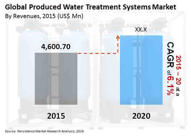 produced-water-treatment-systems-market_Image-for-market-bytes