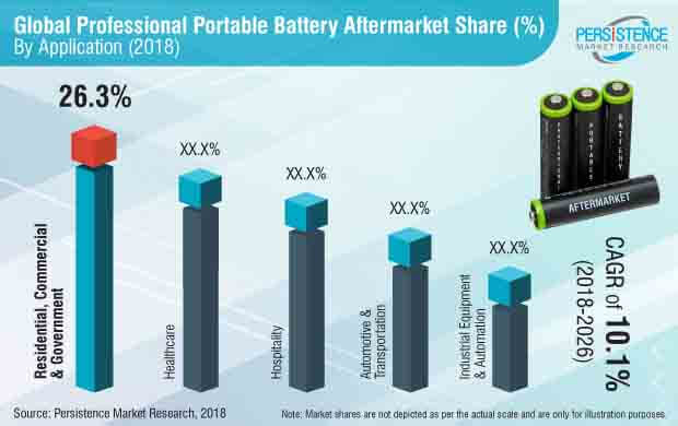 professional-portable-battery-aftermarket-market.jpg