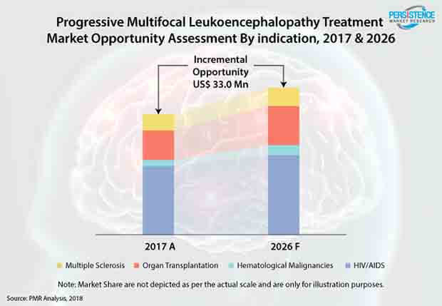 progressive-multifocal-leukoencephalopathy-treatment-market.jpg